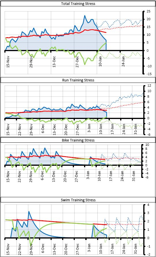 Photo from gallery: Performance Management Charts