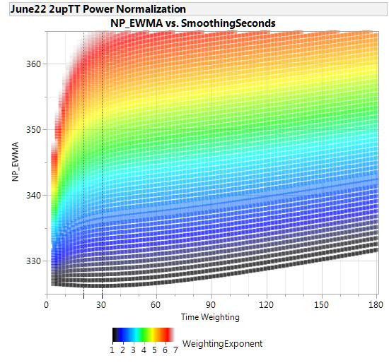 Power Normalization EWMA